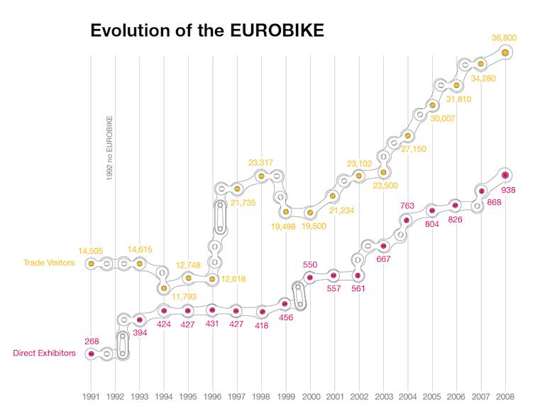 (full) -eurobike_wzrost.png