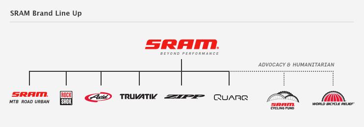 (full) SRAM-sram_company.png